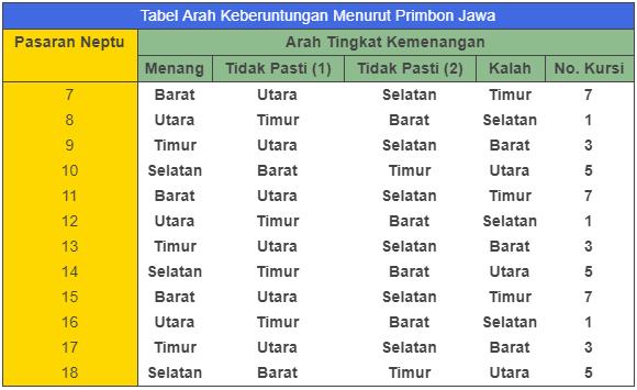 tabel pasaran jawa