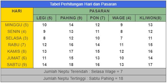 tabel primbon pasaran jawa